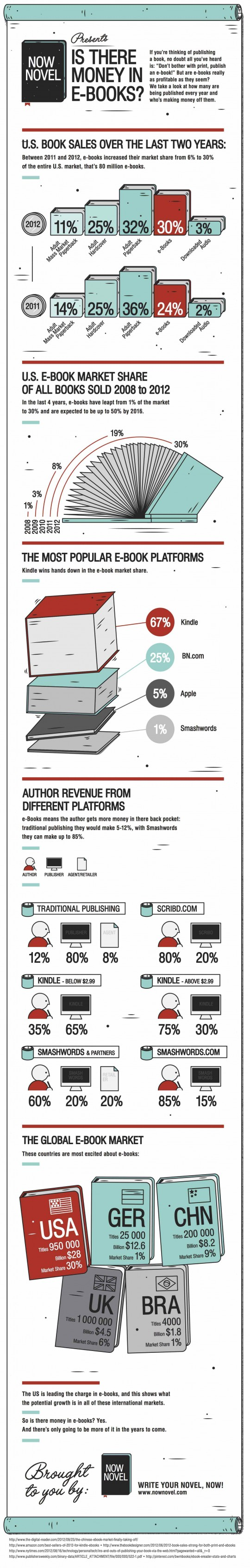 Is-there-money-in-ebooks-infographic-540x3381