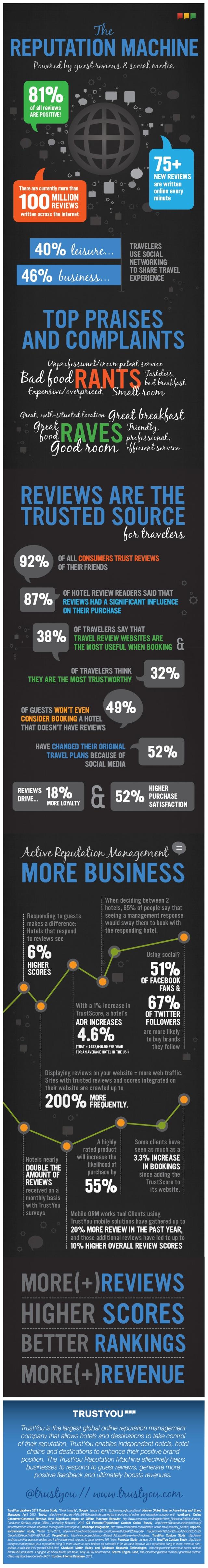 TrustYou-ORM-Infographics