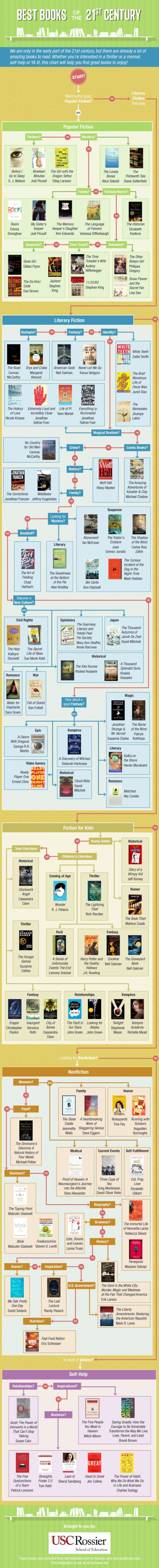 Best-Books-of-the-21st-Century-Infographic