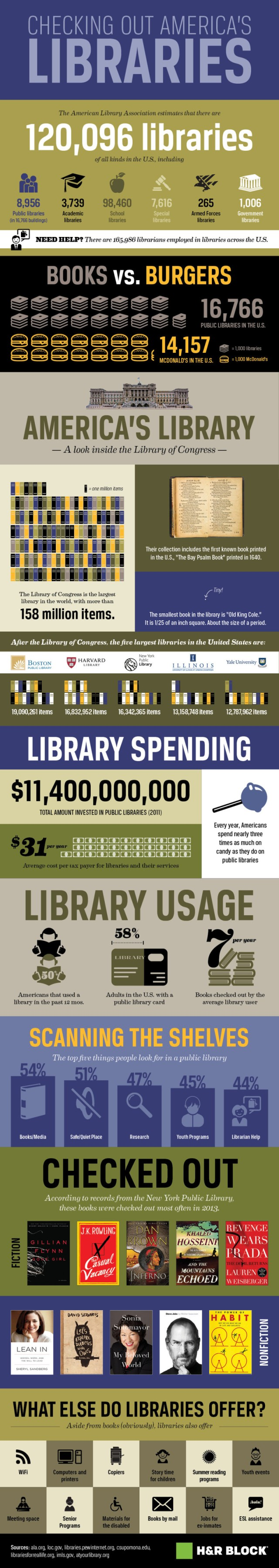 American-libraries-by-the-numbers-infographic-840x4725