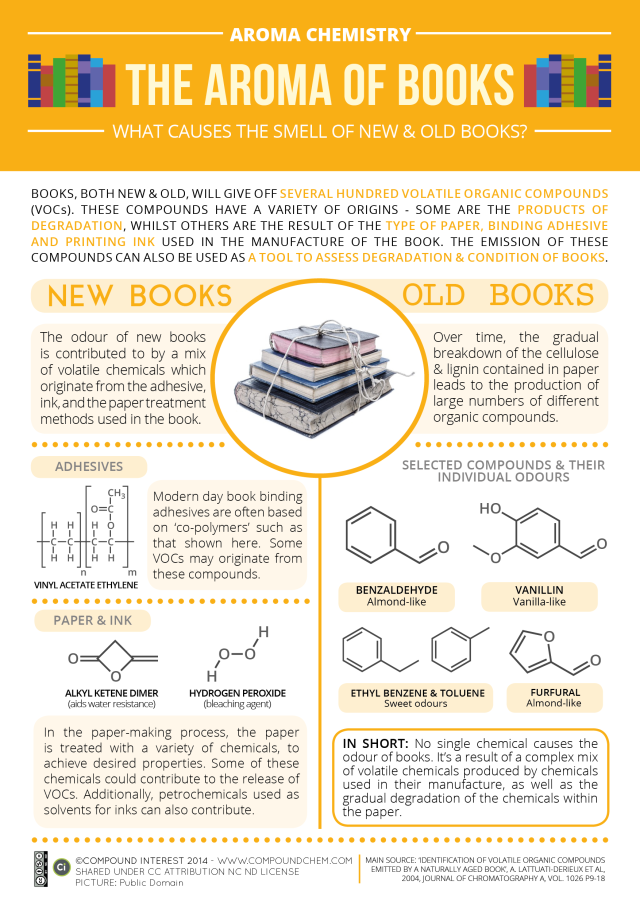 Aroma-Chemistry-Smell-of-Books-vOct14