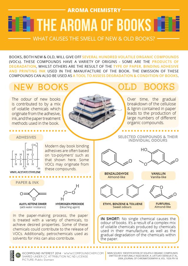 Aroma-Chemistry-Smell-of-Books-vOct14