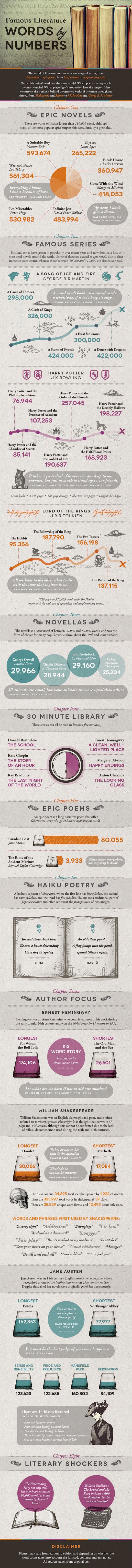 Famous-classic-books-by-the-numbers-full-infographic-540x6380